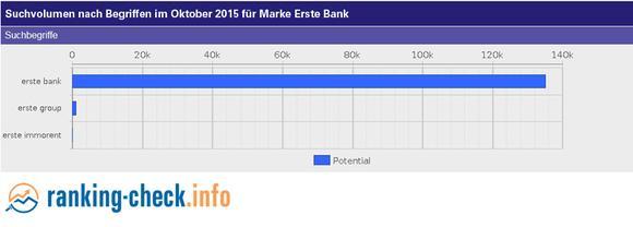 Suchanfragen nach ErsteBank zeitlicher Verlauf