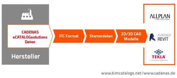 CADENAS unterstützt IFC Austauschformat für BIM