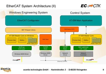 EC-Engineer System Architecture