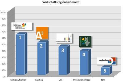 Ranking der Wirtschaftsregionen bei der Studie 2009