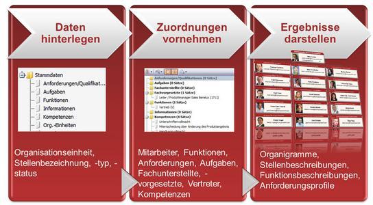 ibo Aufbau-Manager.NET