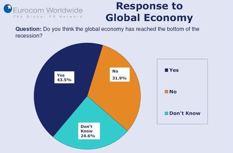 43 Prozent glauben, die globale Wirtschaft hat die Talsohle bereits überschritten.