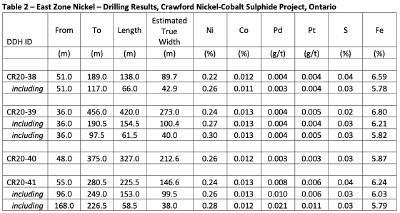 Table 2 Quelle: Canada Nickel Corp.