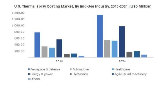 Thermal Spray Coating Market