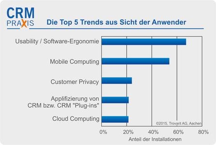Trends CRM Software