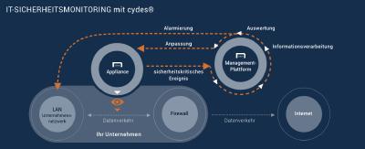 cydes® setzt zum IT-Sicherheitsmonitoring gezielt nur ausgewählte und bewährte Netzwerksensoren ein deren Informationen sich zu einem vollständigen Bild der Vorgänge im Netzwerk ergänzen.Technische Grundlage bilden bewährte Open-Source Security-Tools, die von Spezialisten in Deutschland angepasst und in ein Gesamtkonzept für IT-Sicherheit integriert wurden. Als Managed Service vom erfahrenen IT-Dienstleister benötigt cydes® keine zusätzlichen internen Ressourcen – weder personell noch technisch.