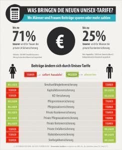 Unisex Tarife Infografik (teil4)