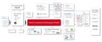 One E Commerce Performance World