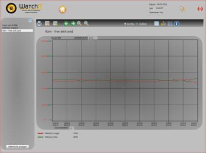 WatchIt/QA - schnelle, flexible u. kostengünstige Prozessdatenvisualisierung