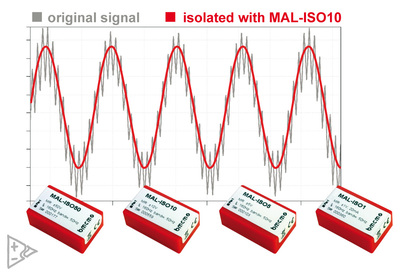 bmcm introduces isolated differential amplifiers in miniature format