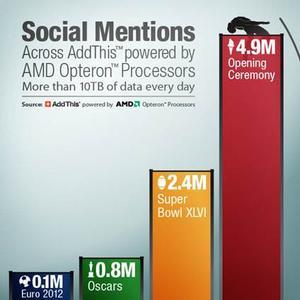 AMD Infografik zur Social Media Nutzung während der Eröffnungszeremonie der Olympischen Spiele in London