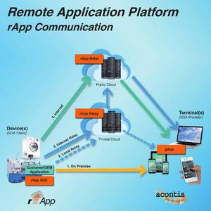 rApp Kommunikation