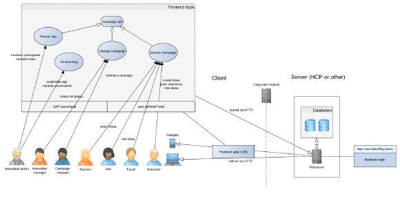 Das folgende Schaubild verdeutlicht den Zugriff der Rollen auf die verschiedenen Apps