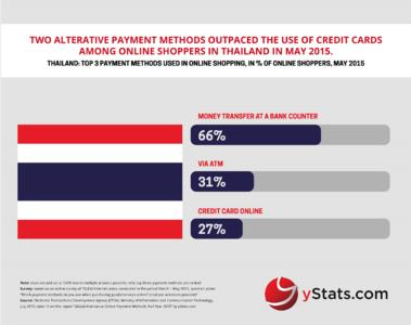 Infographic: Global Alternative Payment Methods: Full Year 2015