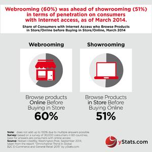Infographic: Omnichannel Trend in Global B2C E-Commerce and General Retail 2015