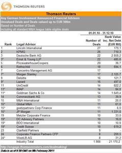 Concentro Management AG unter den TOP 10 der deutschen M&A-Berater für den Mittelstand