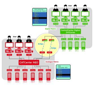 G&D Bridge-Funktion vereint analoge und digitale Welten in einer Auswahlliste für die Bediener