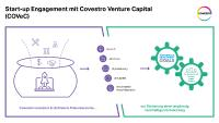 Covestro investiert in Start-ups