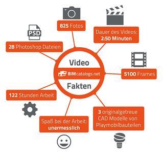 Die wichtigsten Faken über unser Video