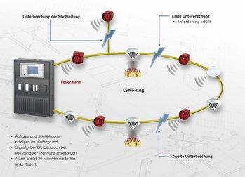 Akustische Signalgeber von Bosch lassen sich nicht unterbrechen