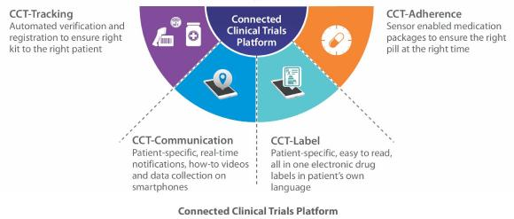 TCS Connected Clinical Trials