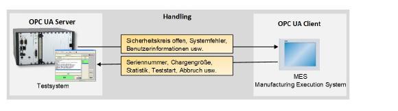 OPC UA Kommunikation  zwischen einem MES und einem adaptronic Testsystem.