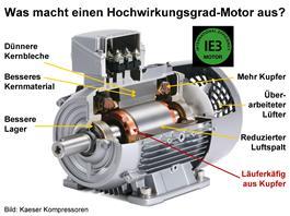 Das Deutsche Kupferinstitut unterstützt innovative Forschungsvorhaben, die sich mit der Verbesserung der Energieeffizienz beschäftigen z.B. zu Hochleistungsmotoren mit Kupferläufern. © Kaeser