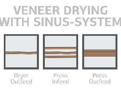 Grenzebach belt dryer dries veneers flat out