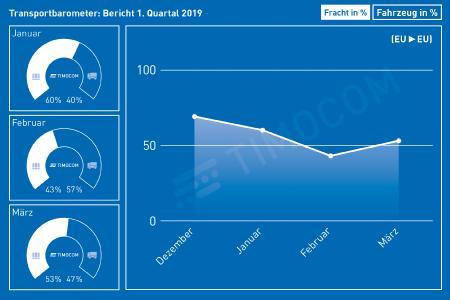 Die Zahl der LKW Transporte nach Großbritannien ist im Vergleich zum Vorjahr deutlich gestiegen, Bild: Adobe Stock, Björn Braun