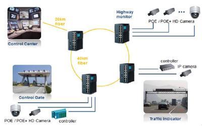 Robuste Ethernet-Switches zur Überwachung des Datenverkehrs in der Verkehrsüberwachungstechnik