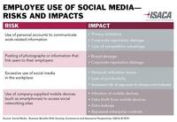 Top Five Social Media Risks for Business: New ISACA White Paper