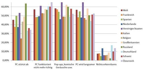 G Data Security Studie 2011: Was passiert, wenn der Computer mit Schadprogrammen infiziert ist?