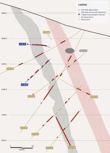 Abbildung 2. Profilschnitt der berichteten Bohrungen und zuvor niedergebrachter Bohrungen in unmittelbarer Nähe. Die Mächtigkeit des Abschnitts beträgt 122 m (400 ft).