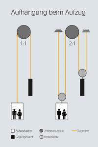 Die Rückseiten der neuen Varianten des CONTI® POLYROPE sind mit einem Profil ausgestattet. Bei einer 2:1-Aufhängung können Umlenkrollen mit einem korrespondierenden Profil versehen werden, was kleinere und schmalere Bauformen zulässt, Foto: ContiTech