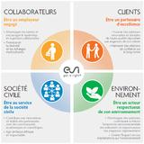 Formalization of a CSR approach in line with ESI Group's values