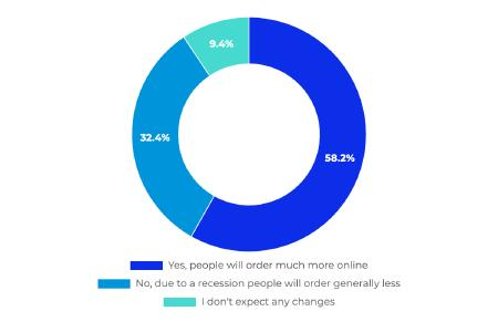 Fig. 1: Will ecommerce benefit from the crisis? Image © Sellics