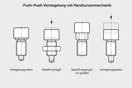 schnelles verriegeln mit geringem kraftaufwand otto ganter gmbh co kg pressemitteilung. Black Bedroom Furniture Sets. Home Design Ideas