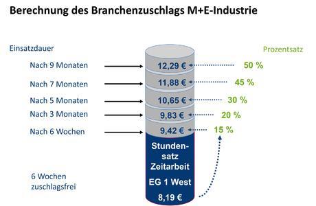 Berechnung des Branchenzuschlags M+E Industrie