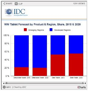 Tablets Set to Return to Growth in 2018 Driven by Emergence of Detachables and Ongoing Need for Slates, According to IDC