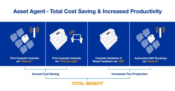 Infographics: Cost saving & increased productivity thanks to Asset Agent Solution
