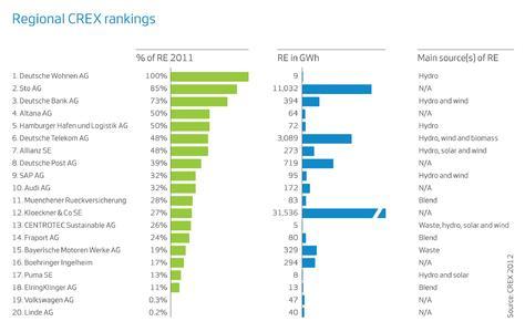 Grafik: CREX-Ranking deutsche Unternehmen_Nutzung erneuerbarer Energien