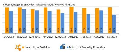 First Free Antivirus Certified for Windows 8: avast!