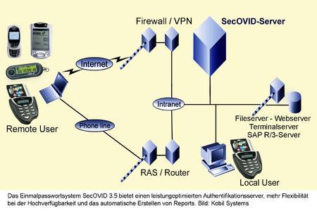 Das Einmalpasswortsystem SecOVID 3.5 bietet einen leistungsoptimierten Authentifikationsserver, mehr Flexibilität bei der Hochverfügbarkeit und das automatische Erstellen von Reports.