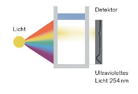 Wassergütebestimmung auf kleinstem Raum: Sensor-Cube für die SAK-Bestimmung mit dem Online-Analyse-System / Quelle: Bürkert
