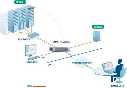 Smart IP Access LIVE