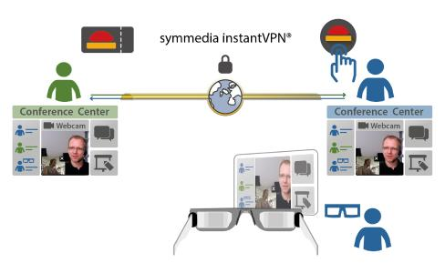 Infografik: Darstellung des Serviceprozesses mit der Datenbrille symmedia SP/1 Glasses
