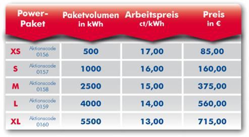 Aus folgenden PowerPaketen kann ein Paketvolumen ausgewählt werden