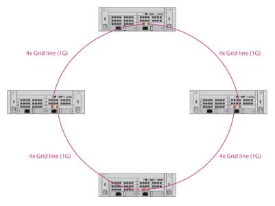 IHSE facilitates the interconnection between KVM matrix switches