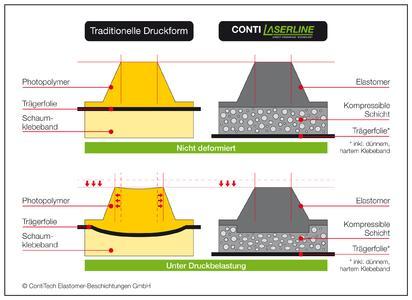 CONTI® Laserline Flexodruckformen: Eine integrierte kompressible Schicht zwischen Druckform und Trägermaterial dient zur Reduktion von Schwingungsstreifen und der Verbesserung des Ausdruckes, Foto: ContiTech