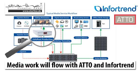 Infortrend provides a lot of storage space and high performance with its EonStor DS 4000  Gen 2 for. ATTO impresses with its Thunderlink® bridges for precise integration into a wide variety of networks - for example a Mac environment.